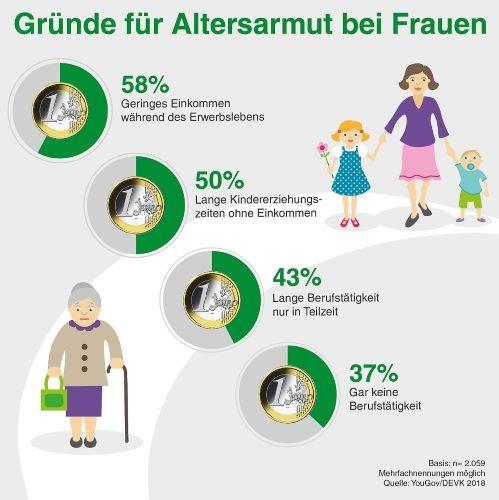 Altersarmut Frauen: die Gründe dafür sind eindeutig